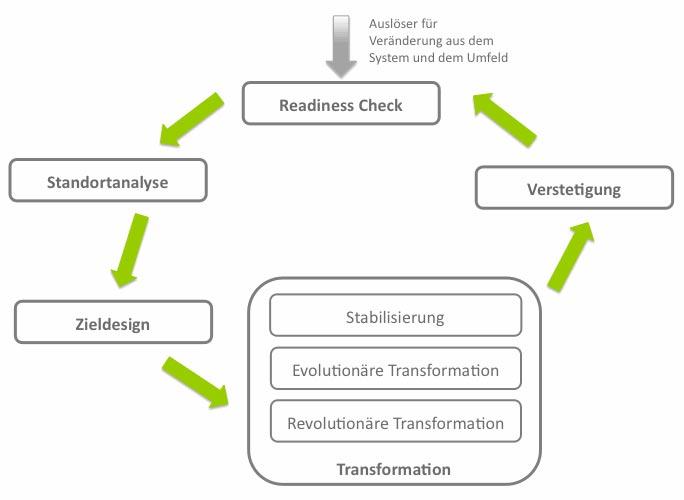 Nachhaltigkeitsprozess