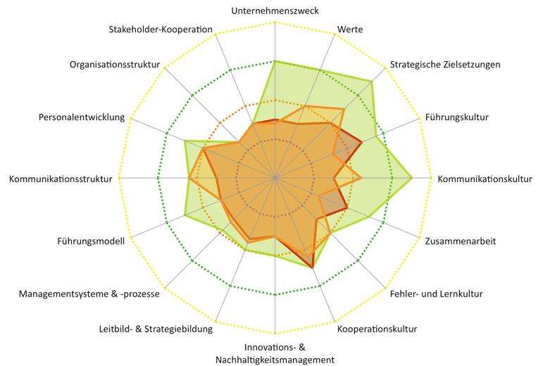 Diagramm Organisationale Gestaltungselemente laut INU