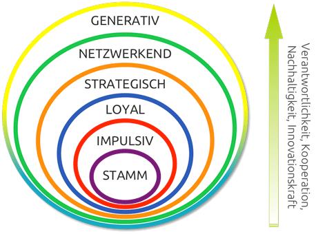 INU-Modell: Integral-Nachhaltigen Unternehmensentwicklung führt zu mehr Verantwortlichkeit, Kooperation, Nachhaltigkeit und Innovationskraft