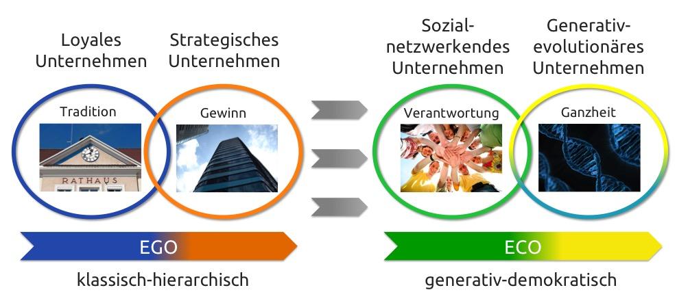 Wandel in der Unternehmenswelt: vom Egosystem zum Ecosystem