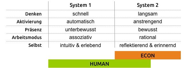 System 1 und System 2 nach Kahneman verstehen als Basis für Entscheidungsqualität