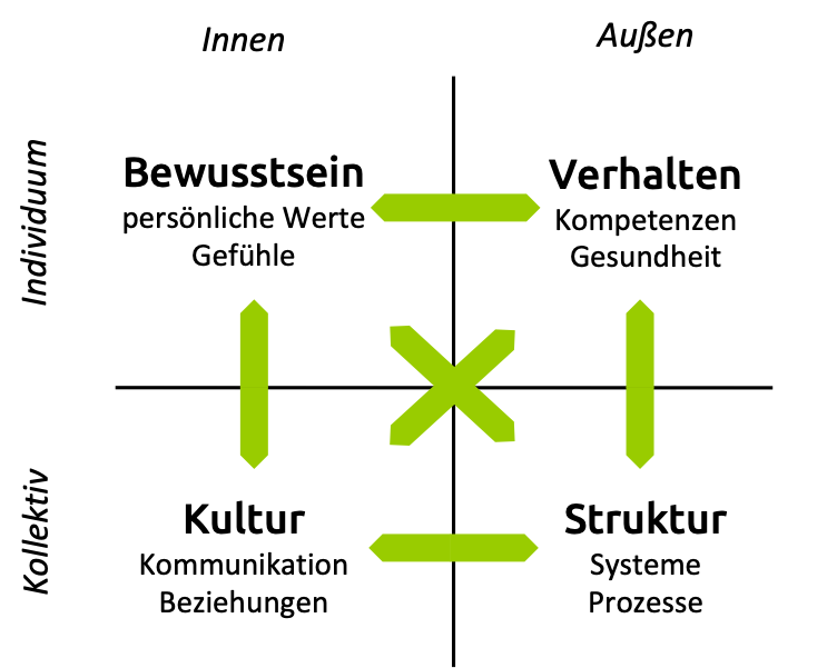 Inner Work spielt sich in den zwei linken Quadranten des 4-Quadranten-Modells nach Ken Wilber ab.