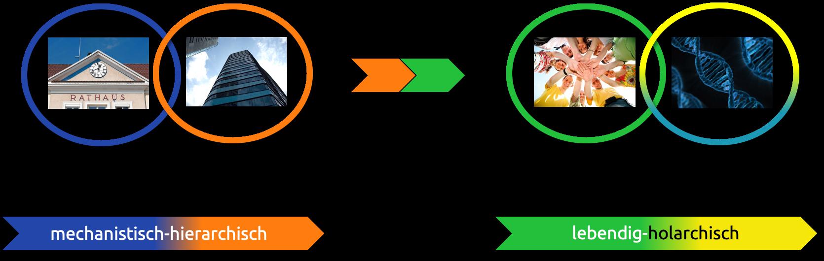 Paradigmenwechsel hin zu Mitverantworten und Mitentscheiden nach dem INU-Modell für Integral-Nachhaltige Unternehmensentwicklung
