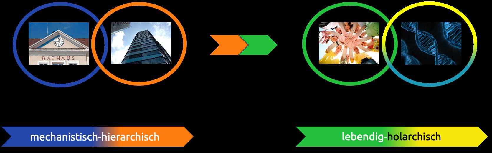 Paradigmenwechsel hin zu organisationaler Selbstlernkompetenz nach dem INU-Modell für Integral-Nachhaltige Unternehmensentwicklung