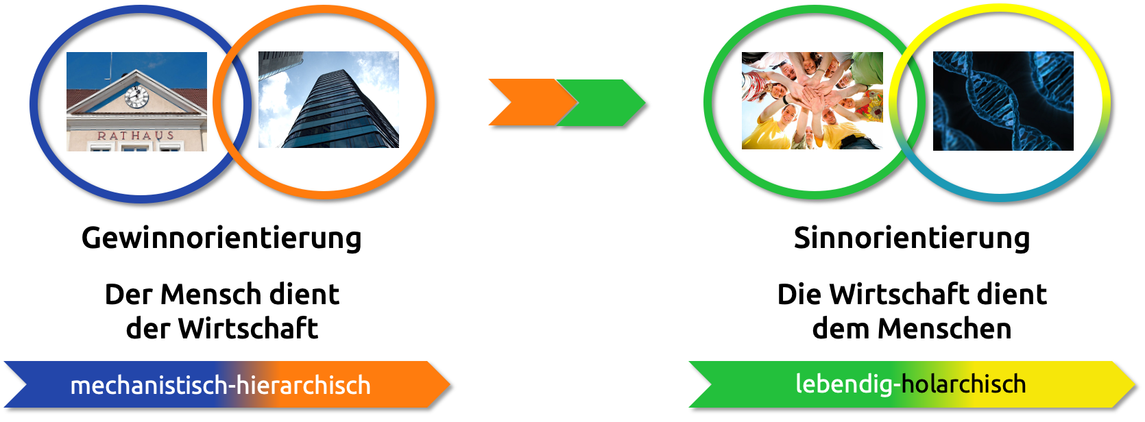 INU-Modell für Integral-Nachhaltige Unternehmensentwicklung: Sinnorientierung statt Gewinnoptimierung