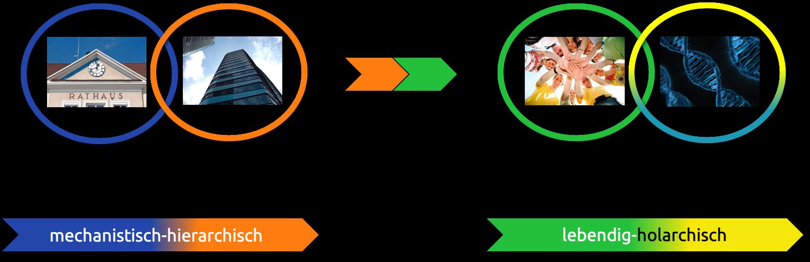 Paradigmenwechsel hin zu voller Transparenz und klarer Kommunikation nach dem INU-Modell für Integral-Nachhaltige Unternehmensentwicklung